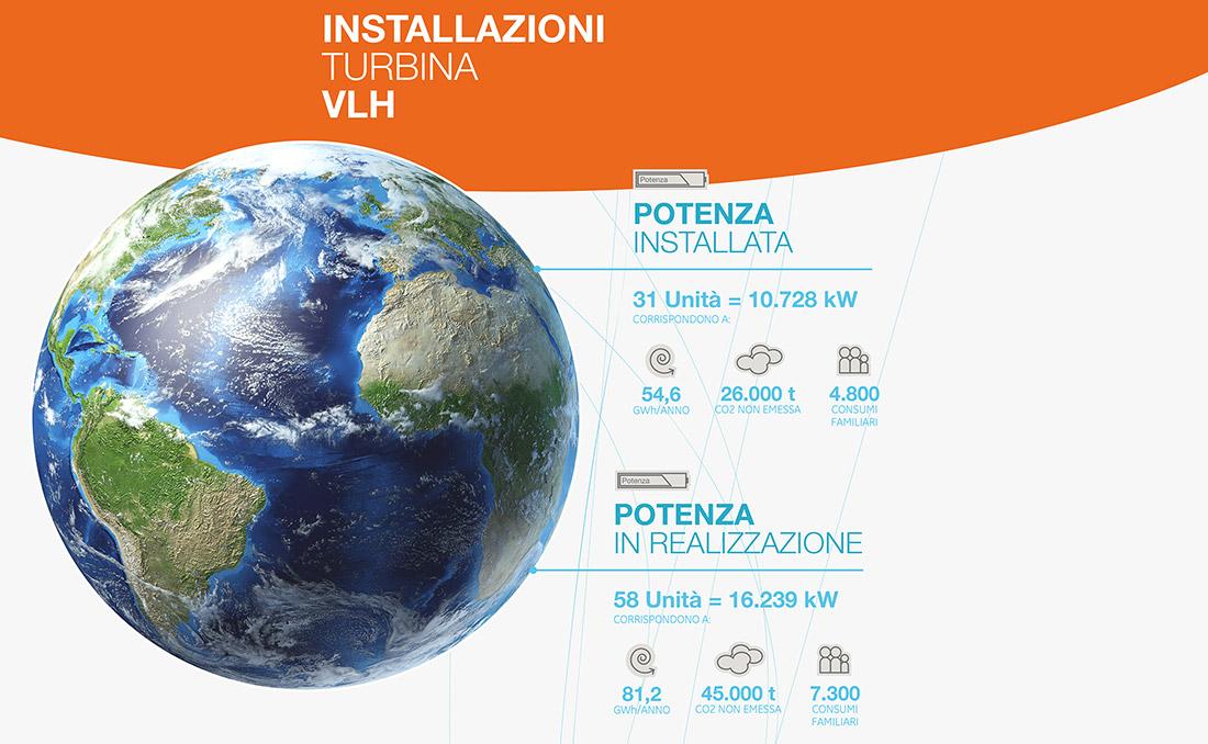 13-comunicazione-aziendale-settore-energetico-Vlh-padova